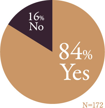84%YES 16%NO
